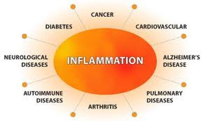 effects-of-chronic-inflammation