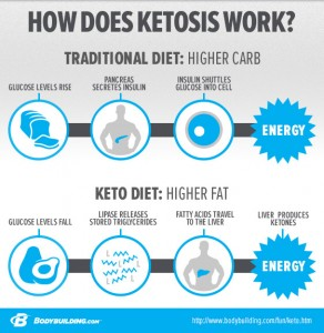 how-ketosis-work