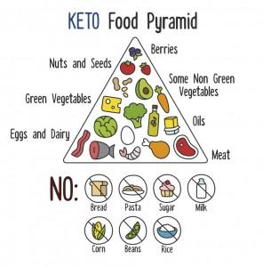 keto-food-pyramid